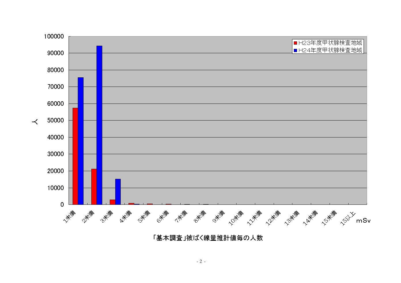 福島県民健康管理調査⑦:放射能...